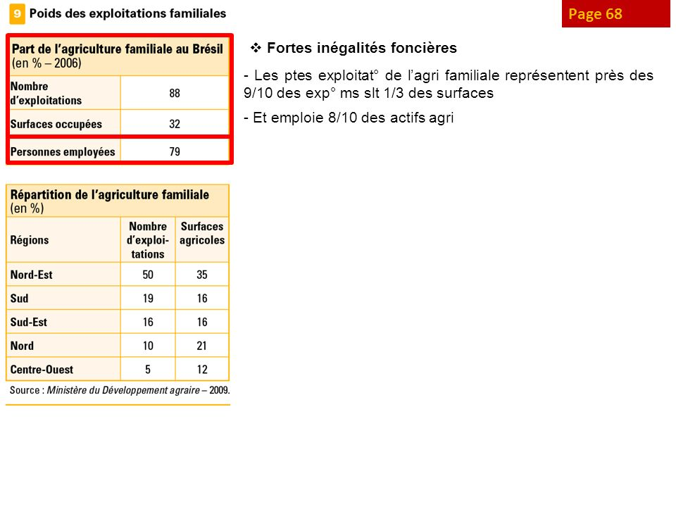 Page 68 Fortes inégalités foncières