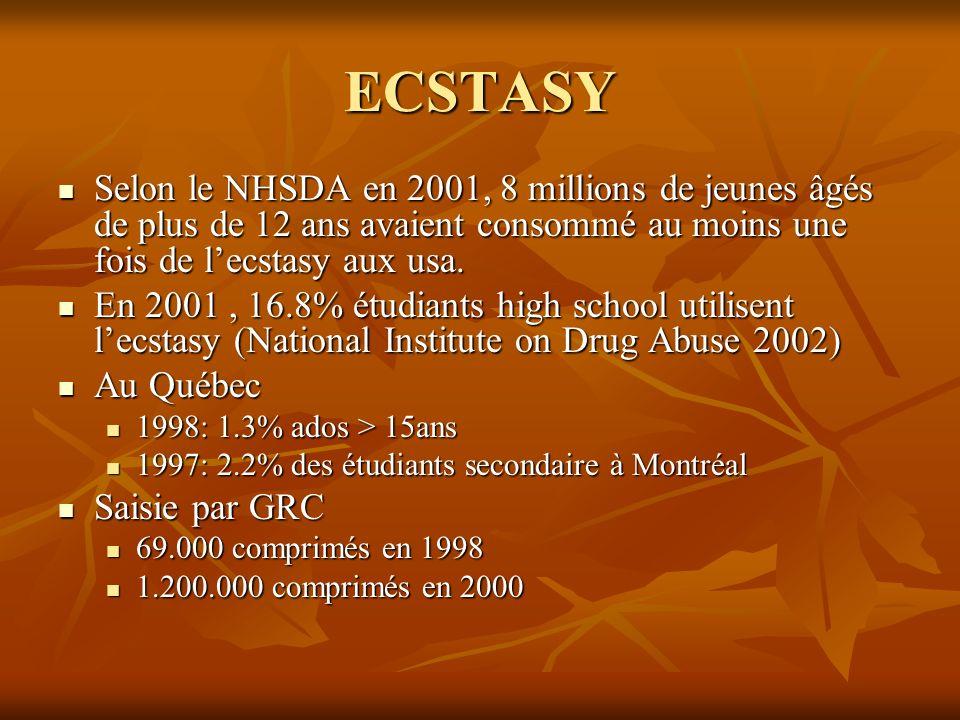 ECSTASY Selon le NHSDA en 2001, 8 millions de jeunes âgés de plus de 12 ans avaient consommé au moins une fois de l'ecstasy aux usa.