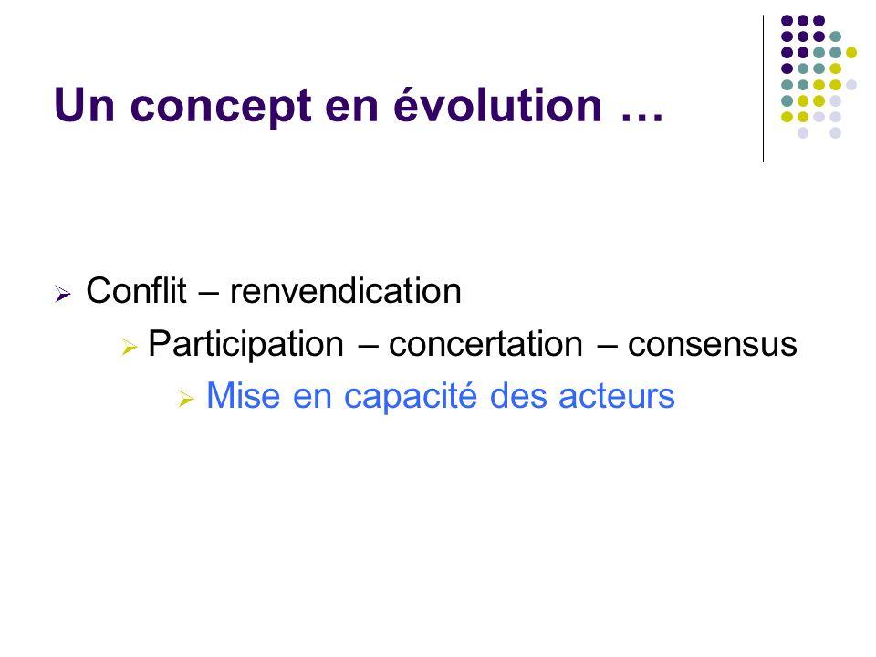 Un concept en évolution …