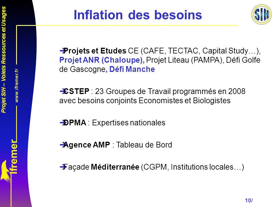 Inflation des besoins