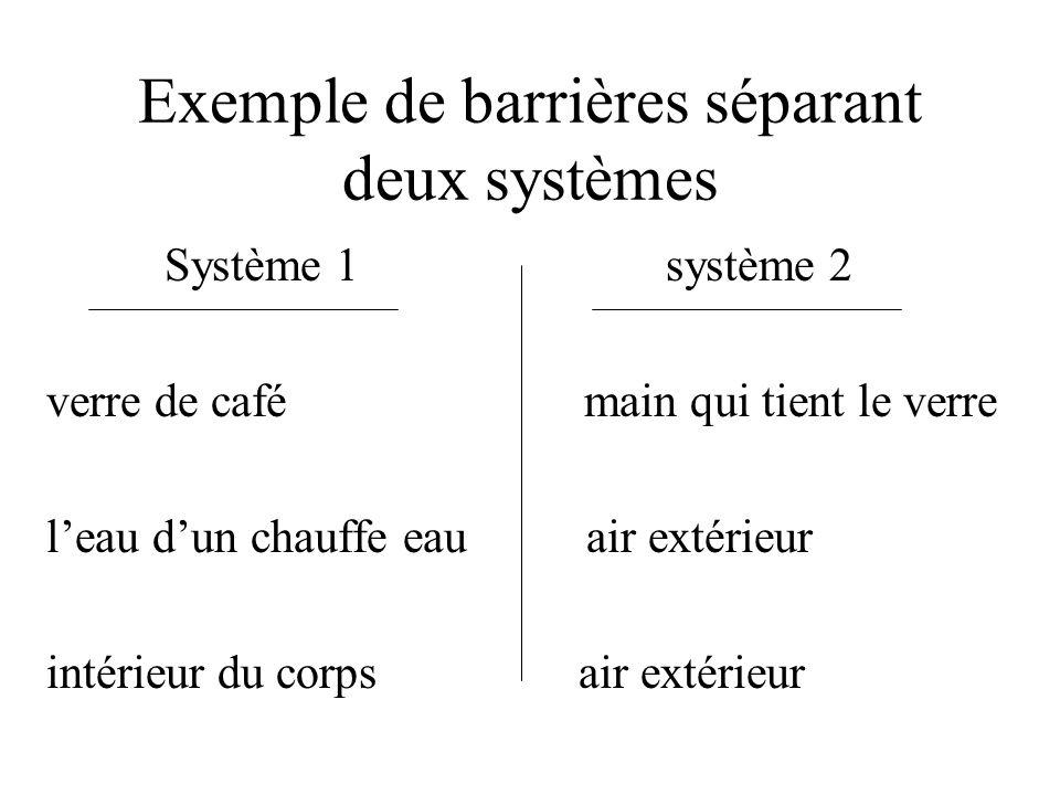 Exemple de barrières séparant deux systèmes