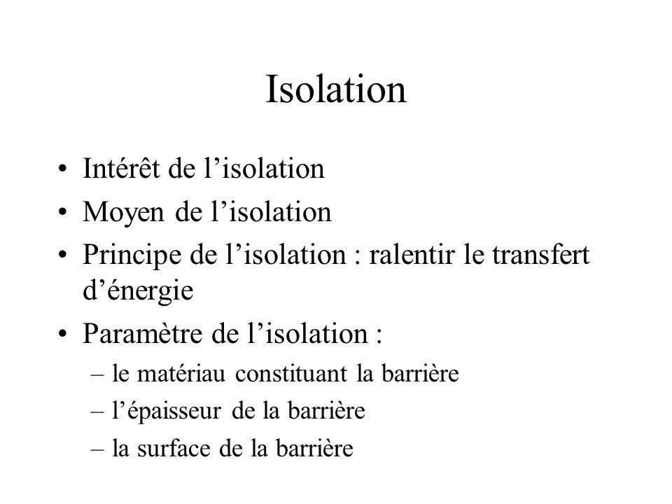 Isolation Intérêt de l'isolation Moyen de l'isolation