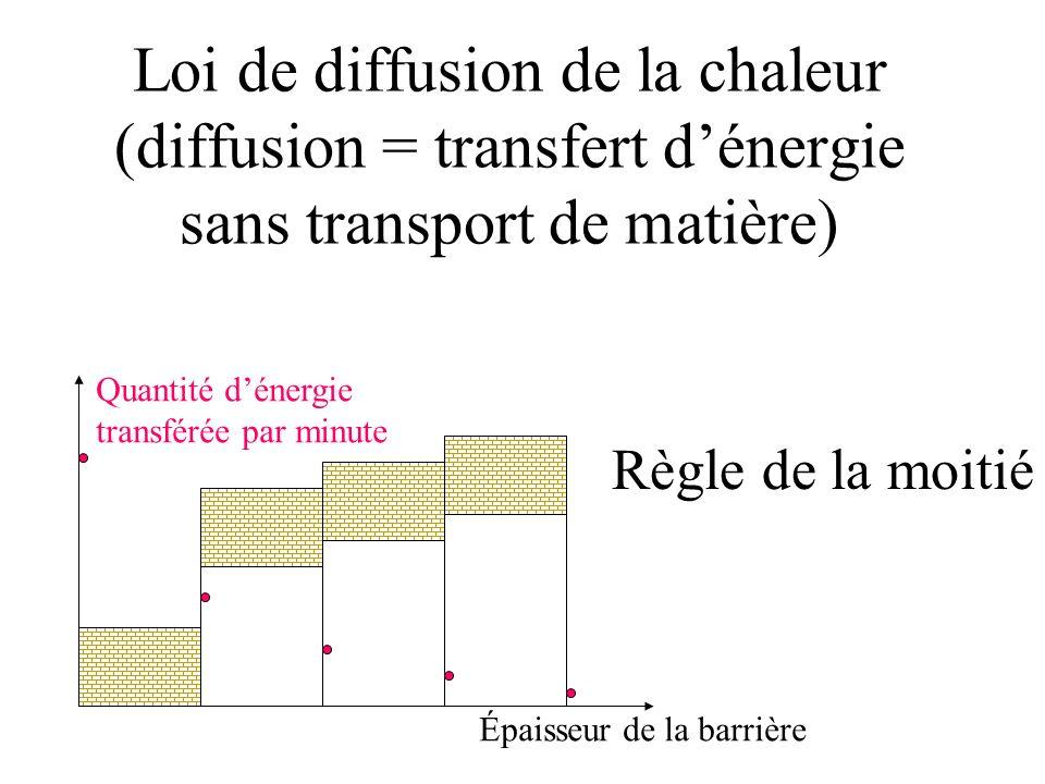 Loi de diffusion de la chaleur (diffusion = transfert d'énergie sans transport de matière)