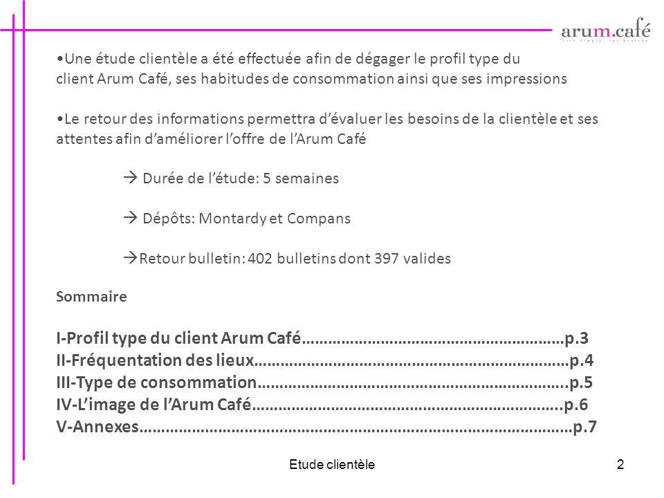 I-Profil type du client Arum Café……………………………………………………p.3