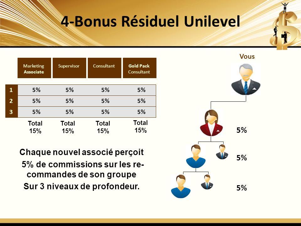 4-Bonus Résiduel Unilevel