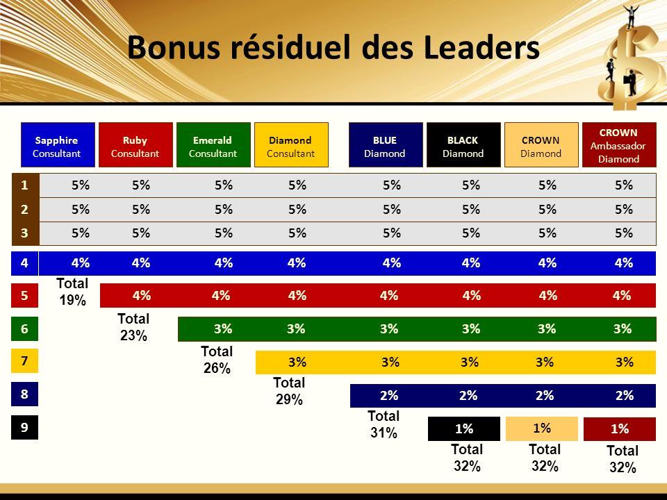 Bonus résiduel des Leaders