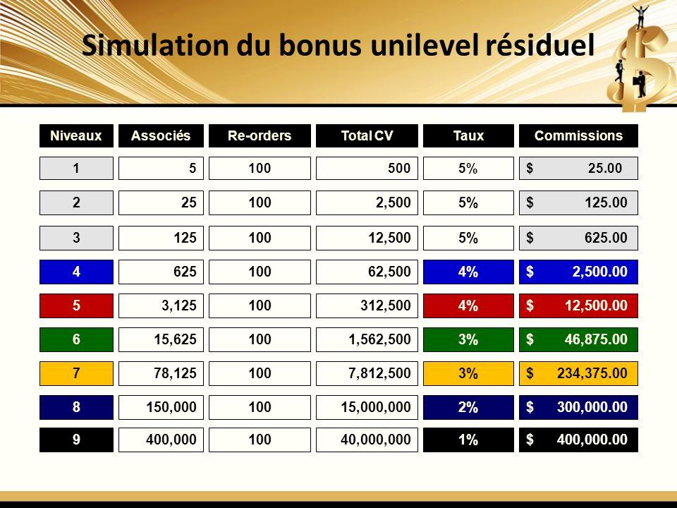 Simulation du bonus unilevel résiduel