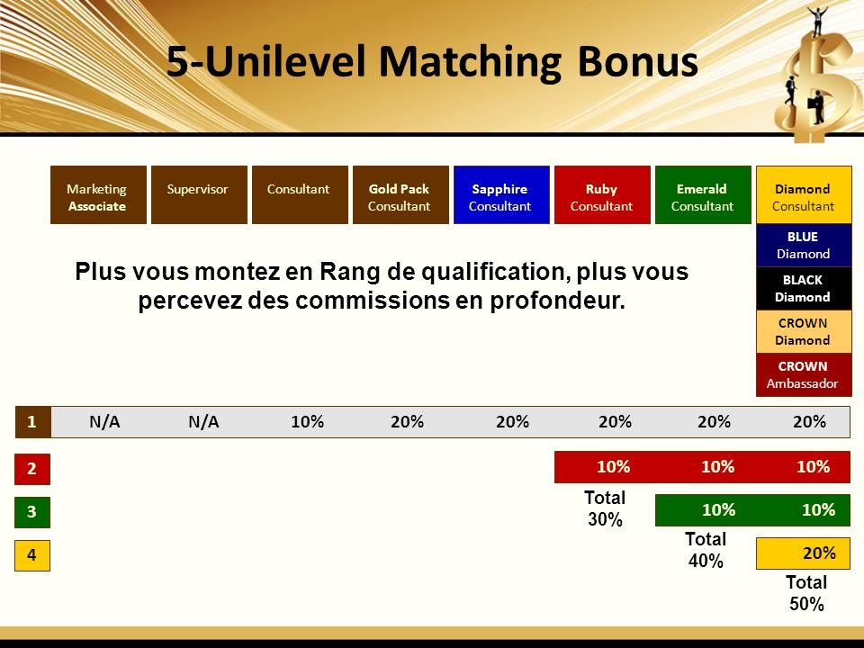 5-Unilevel Matching Bonus