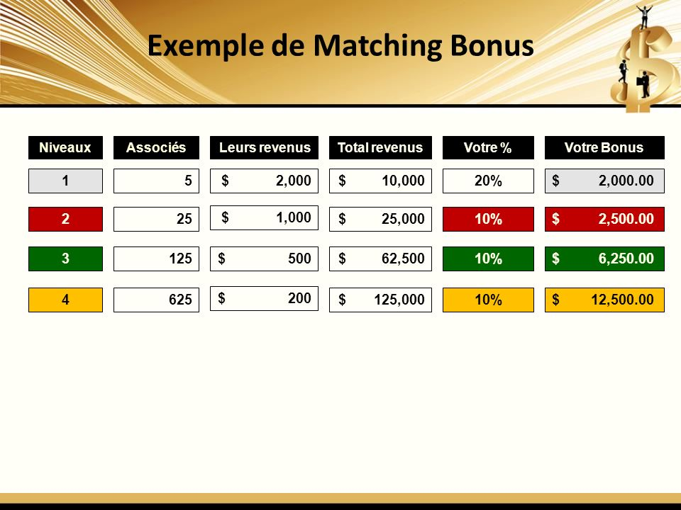 Exemple de Matching Bonus