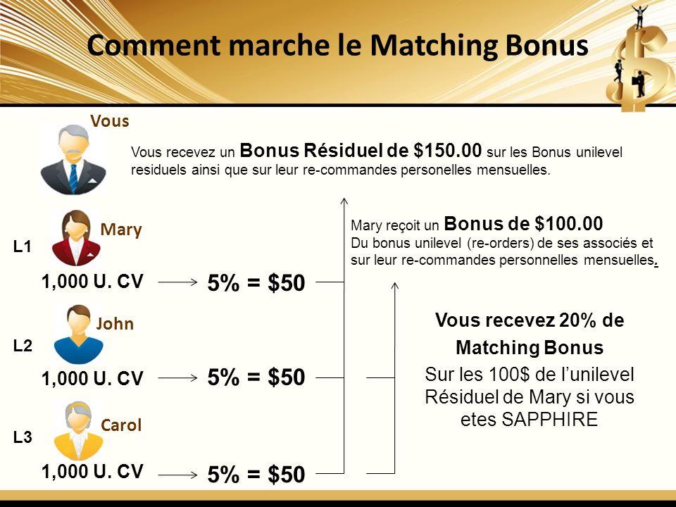 Comment marche le Matching Bonus