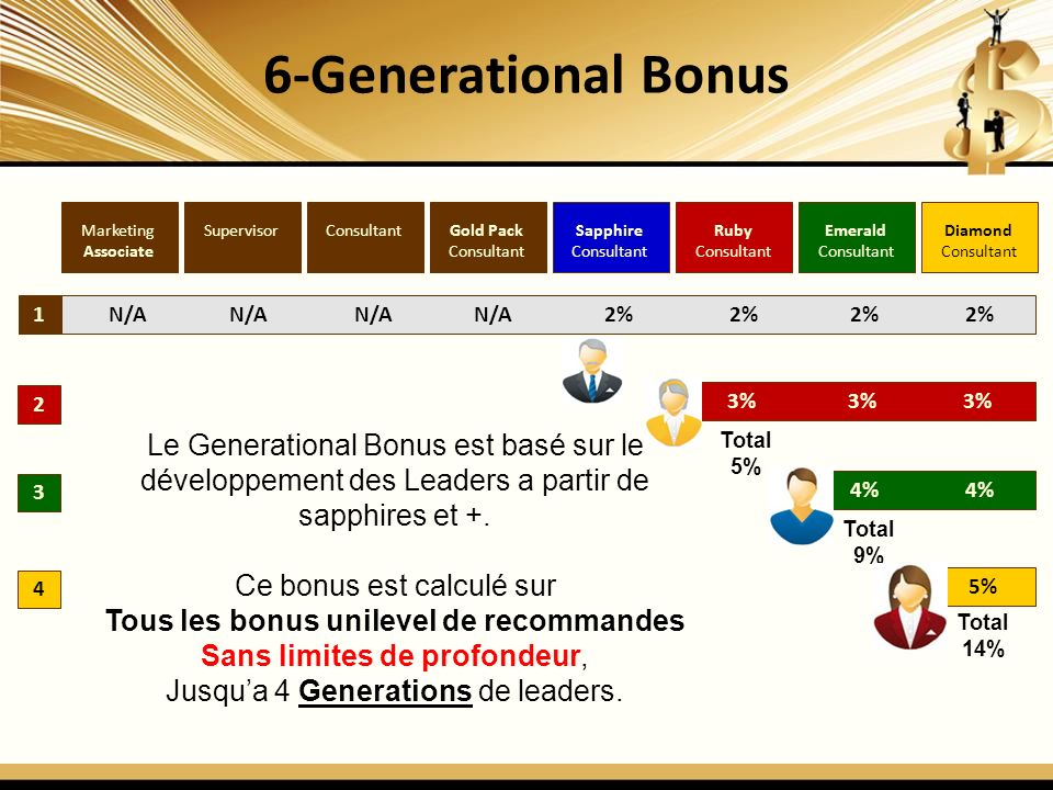 6-Generational Bonus Marketing. Associate. Supervisor. Consultant. Gold Pack. Consultant. Sapphire.