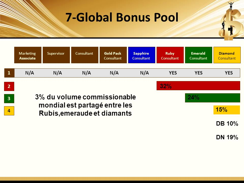 7-Global Bonus Pool Marketing. Associate. Supervisor. Consultant. Gold Pack. Consultant. Sapphire.