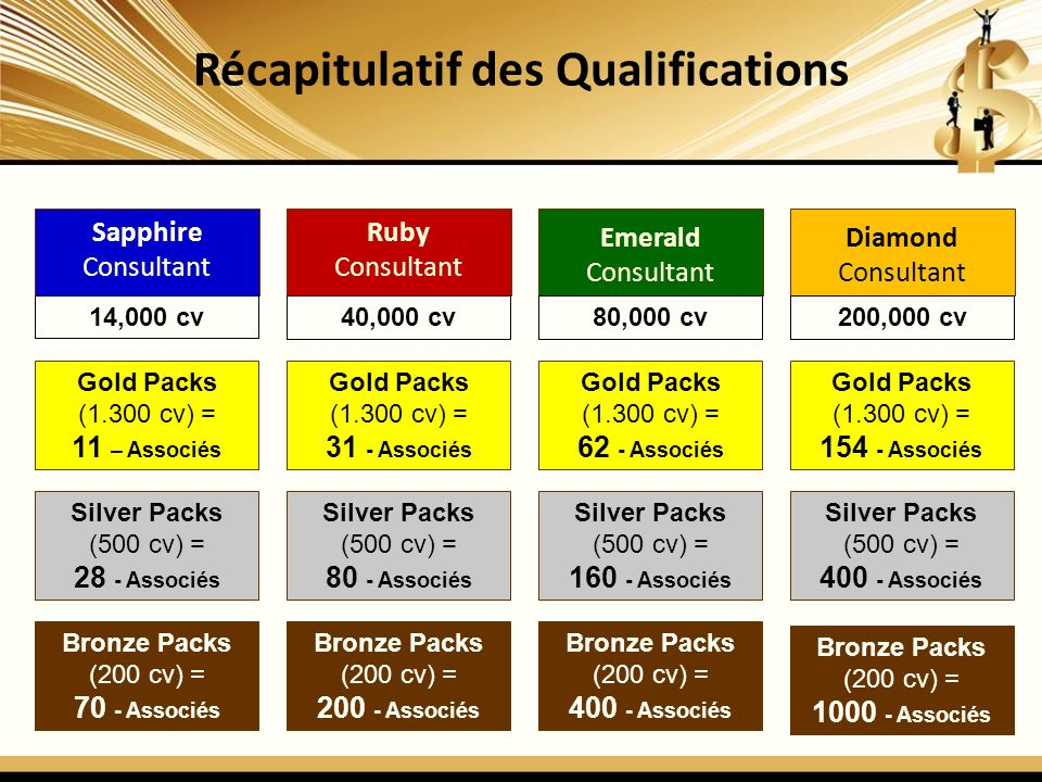 Récapitulatif des Qualifications