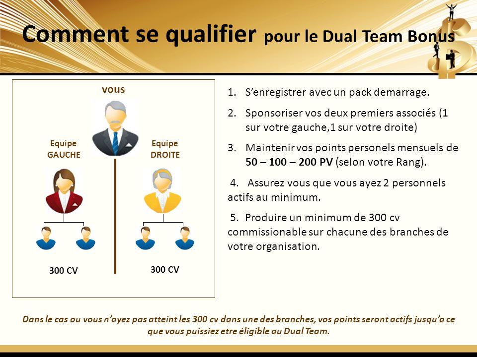 Comment se qualifier pour le Dual Team Bonus