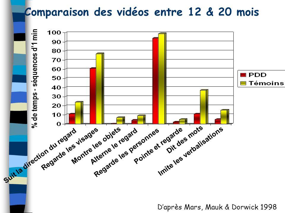 Comparaison des vidéos entre 12 & 20 mois