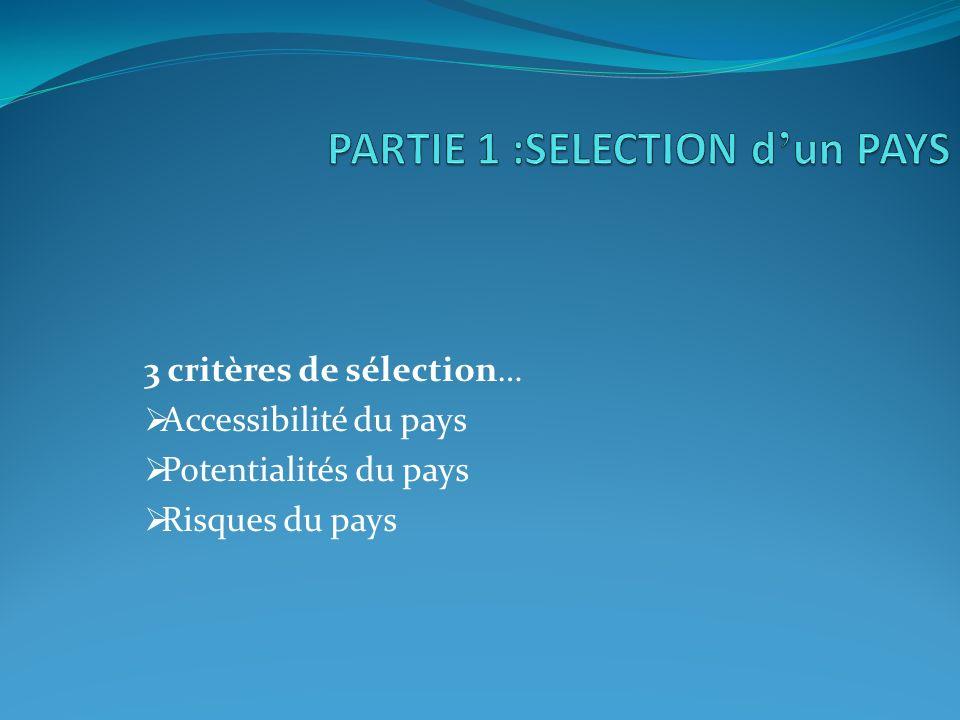 PARTIE 1 :SELECTION d'un PAYS