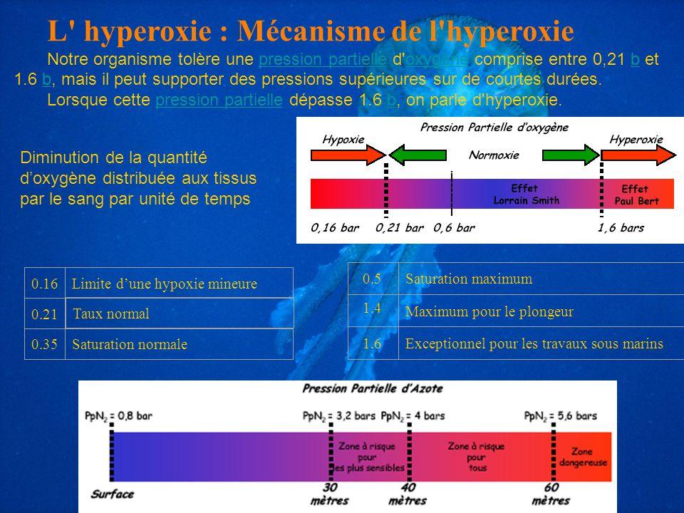 L hyperoxie : Mécanisme de l hyperoxie
