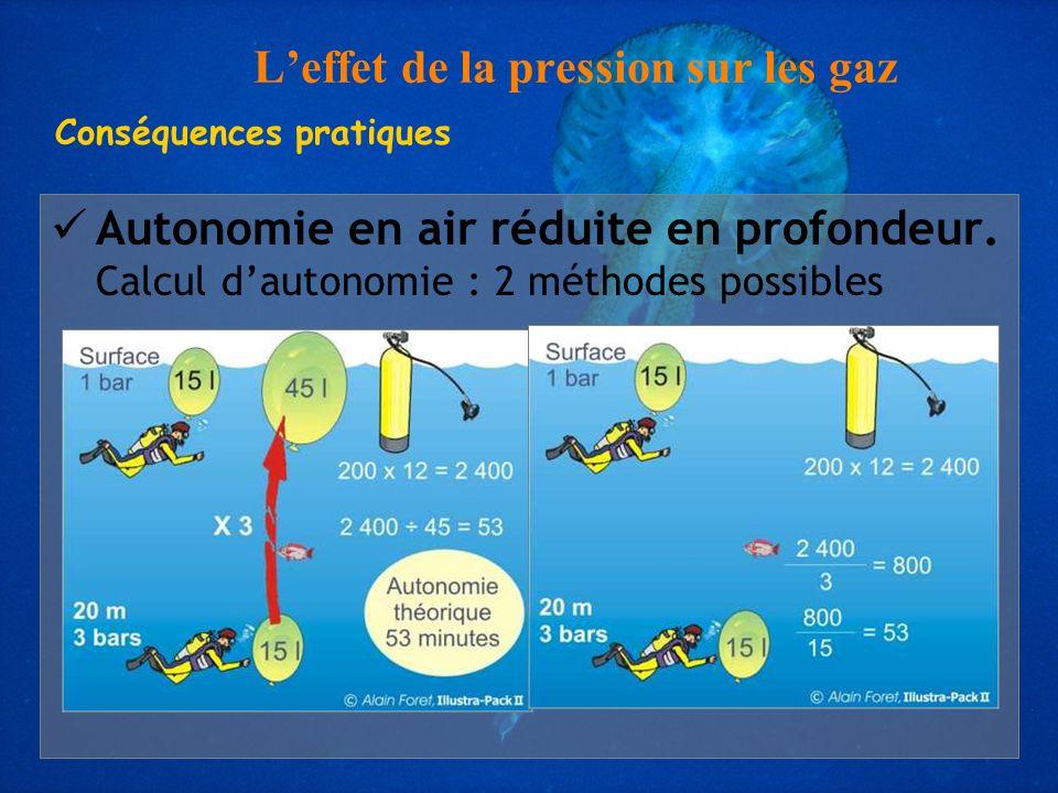 L'effet de la pression sur les gaz