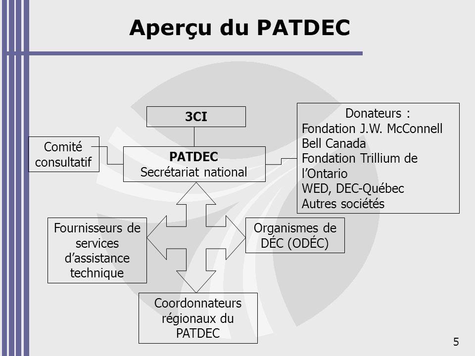 Phases du programme (1997-2008)