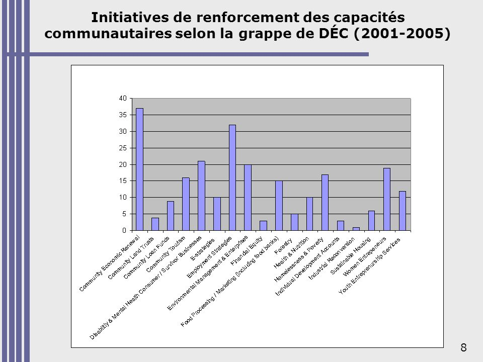 Résultats – C.-B. (2001-2005) Subventions totales : 564 000 $ / 49 initiatives. Principales grappes du savoir.