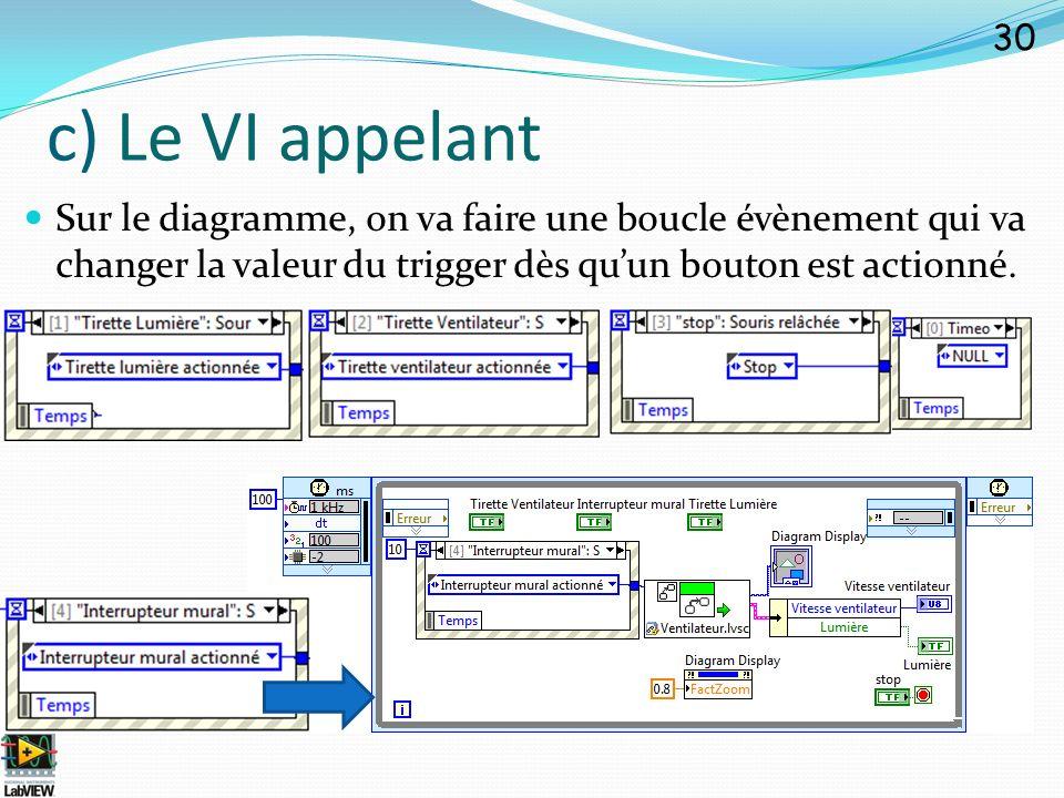 c) Le VI appelant Sur le diagramme, on va faire une boucle évènement qui va changer la valeur du trigger dès qu'un bouton est actionné.