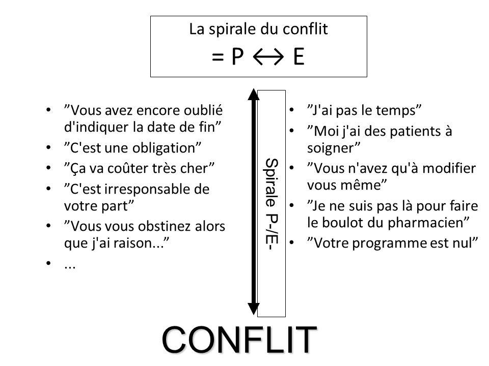 La spirale du conflit = P ↔ E