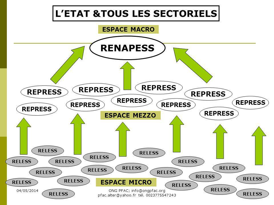 L'ETAT &TOUS LES SECTORIELS