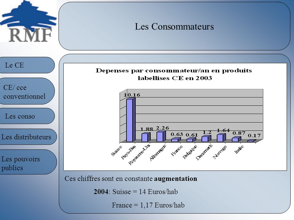 Les Consommateurs Le CE CE/ cce conventionnel Les conso