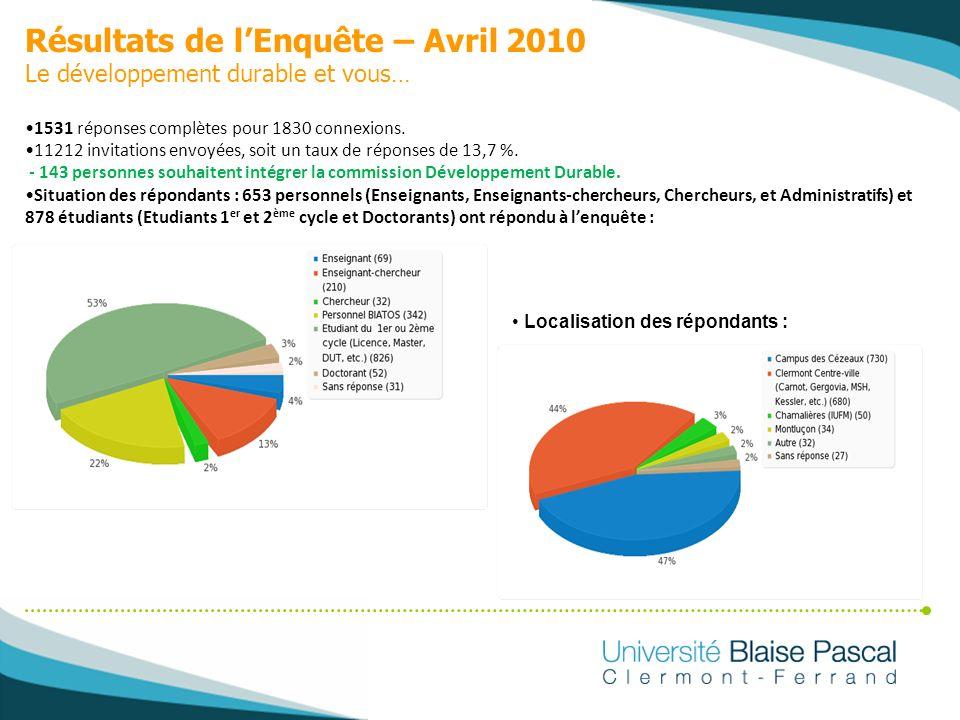 Résultats de l'Enquête – Avril 2010 Le développement durable et vous…