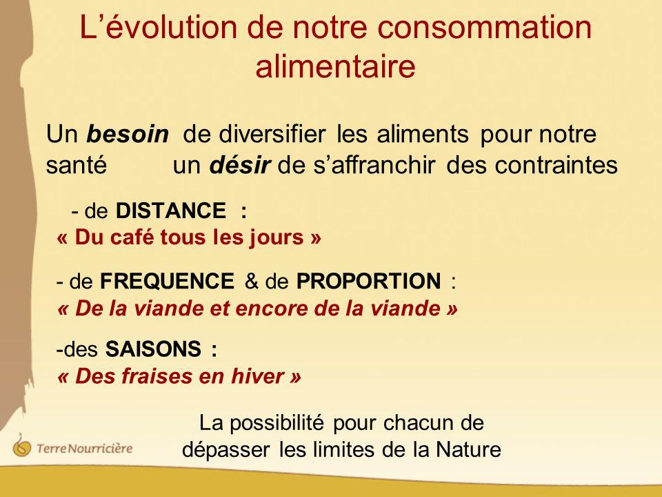 L'évolution de notre consommation alimentaire