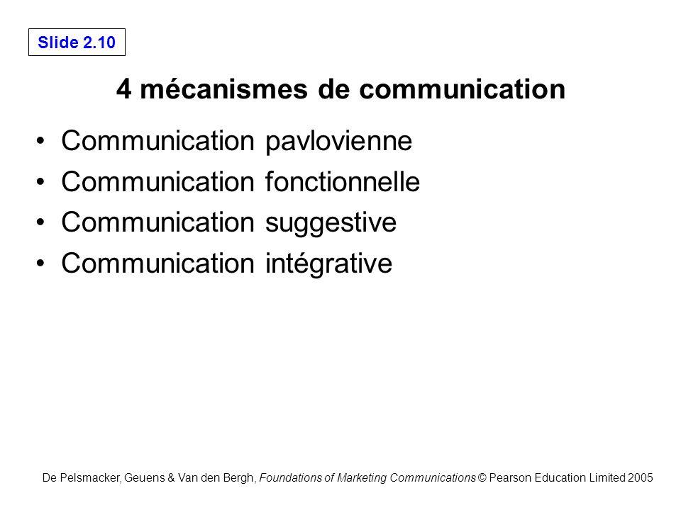 4 mécanismes de communication