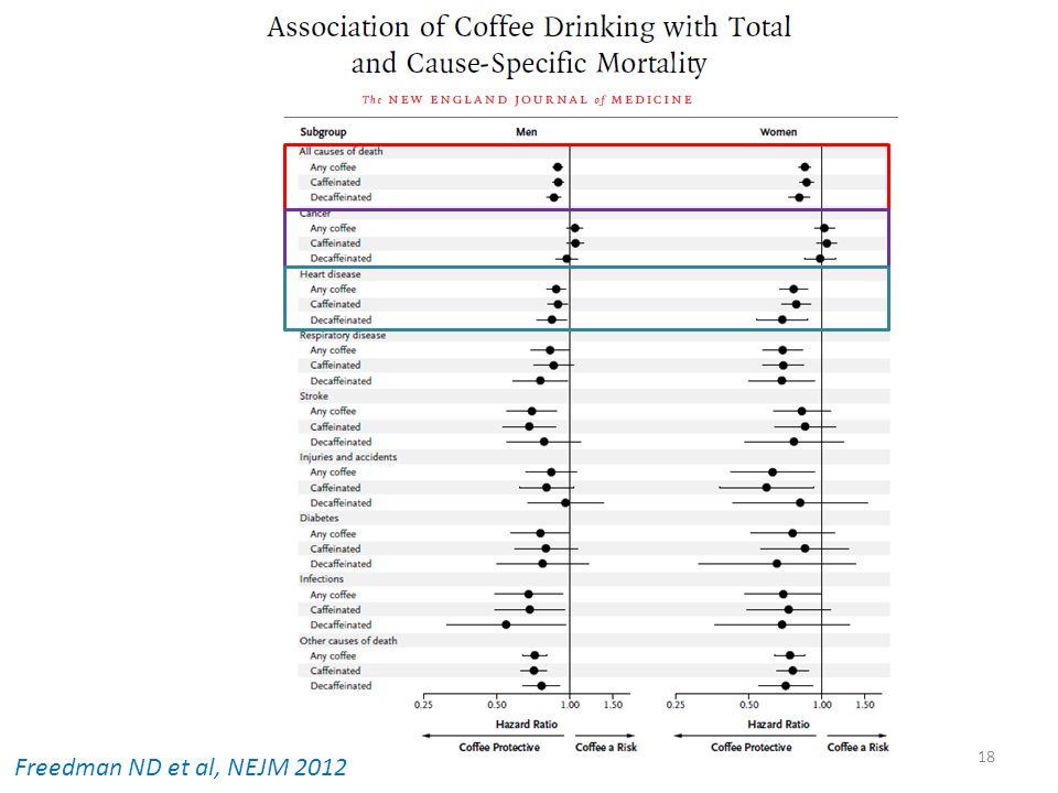 Freedman ND et al, NEJM 2012