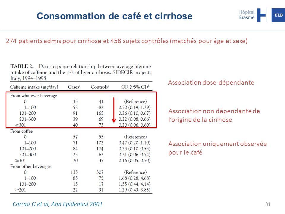 Consommation de café et cirrhose