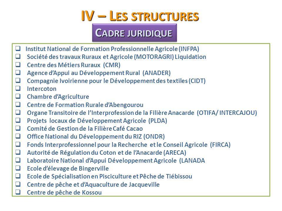 IV – Les structures Cadre juridique