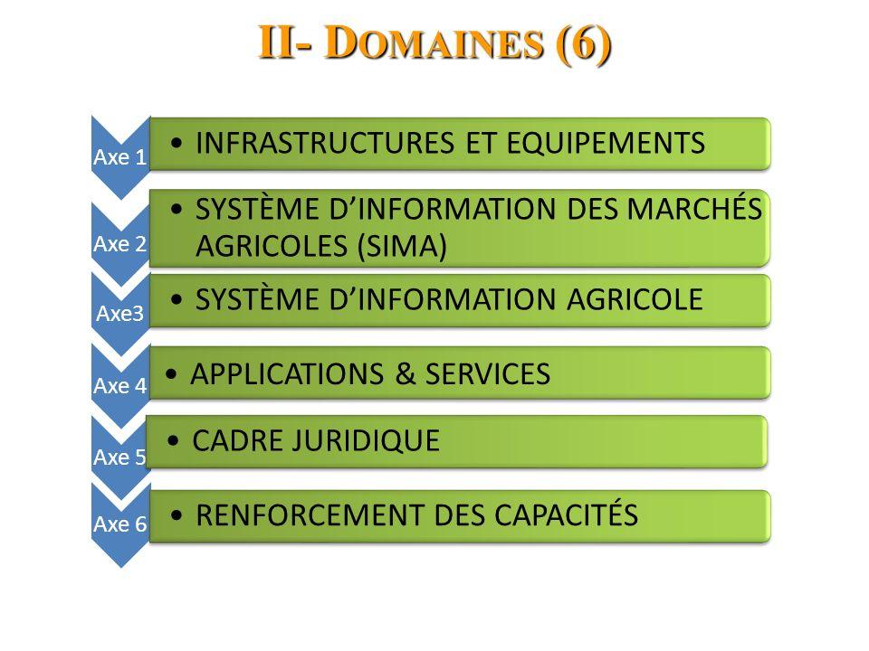 II- Domaines (6) INFRASTRUCTURES ET EQUIPEMENTS