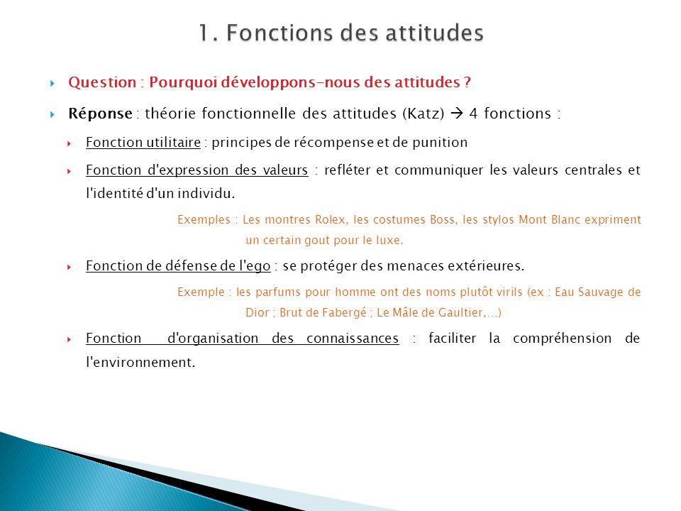 1. Fonctions des attitudes