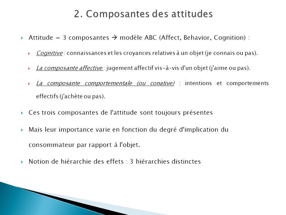 2. Composantes des attitudes