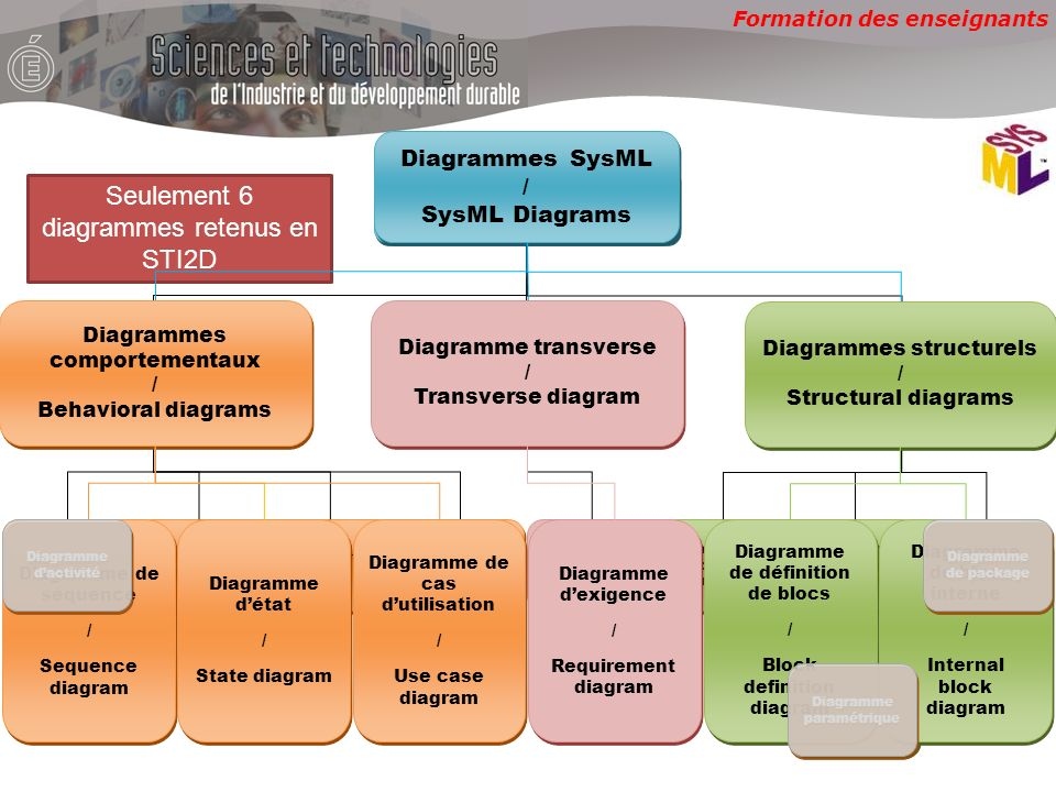 Seulement 6 diagrammes retenus en STI2D