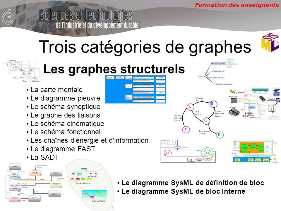 Trois catégories de graphes