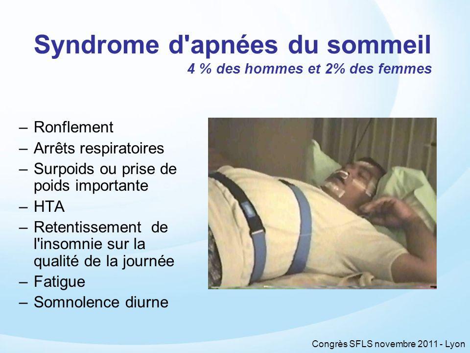 Syndrome d apnées du sommeil 4 % des hommes et 2% des femmes