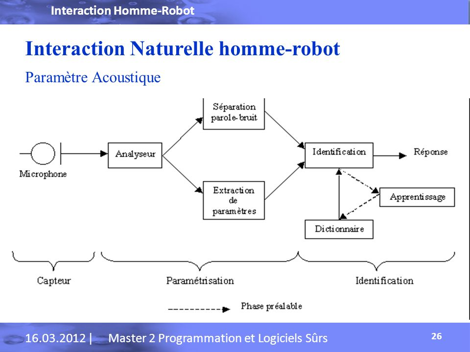 Interaction Naturelle homme-robot
