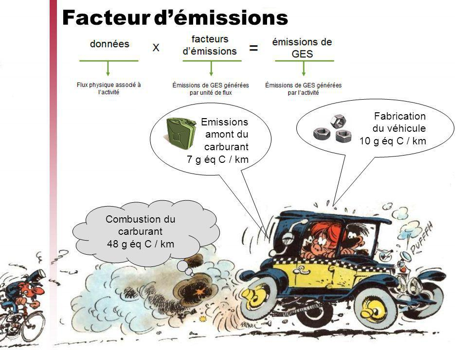 Combustion du carburant