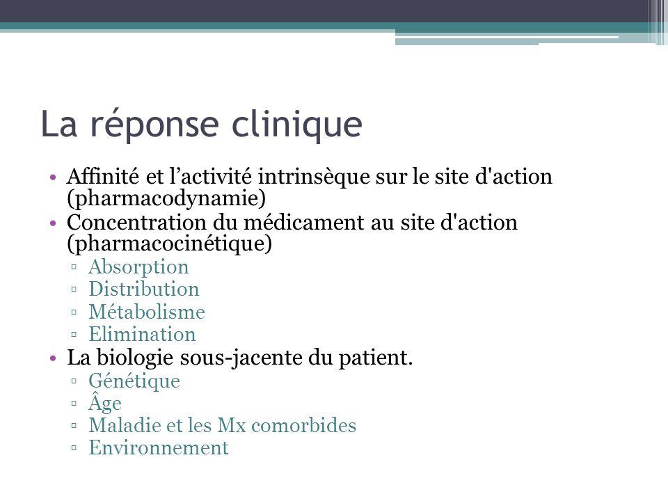La réponse clinique Affinité et l'activité intrinsèque sur le site d action (pharmacodynamie)