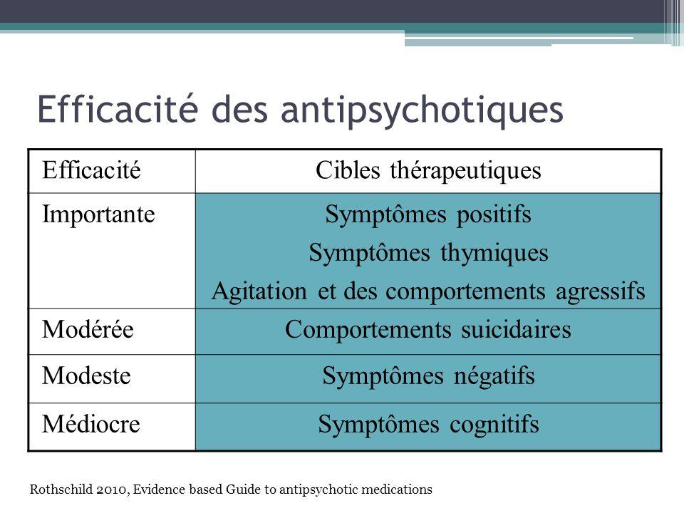 Efficacité des antipsychotiques