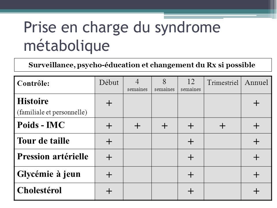 Prise en charge du syndrome métabolique