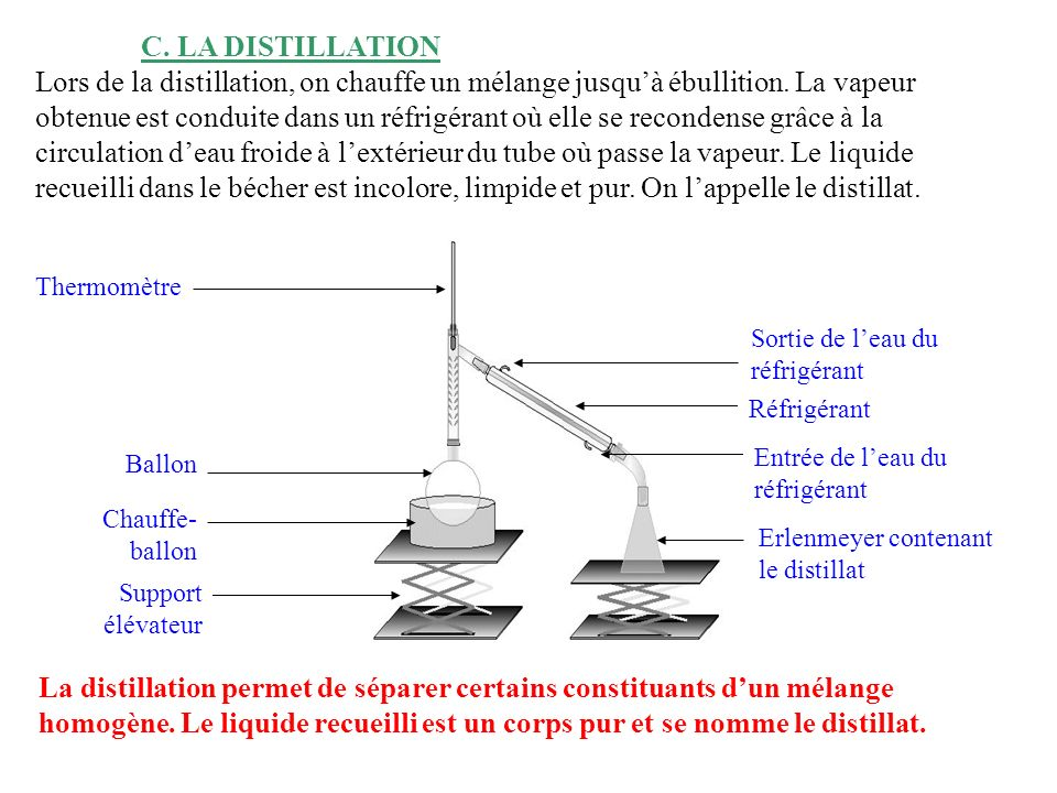 C. LA DISTILLATION