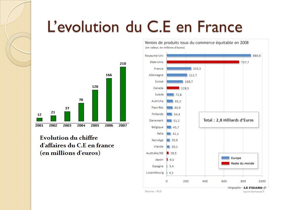 L'evolution du C.E en France