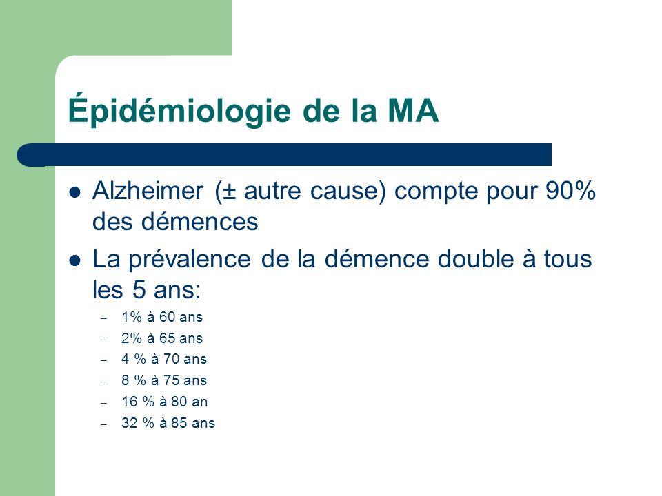 Épidémiologie de la MA Alzheimer (± autre cause) compte pour 90% des démences. La prévalence de la démence double à tous les 5 ans: