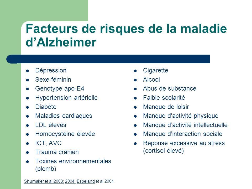 Facteurs de risques de la maladie d'Alzheimer