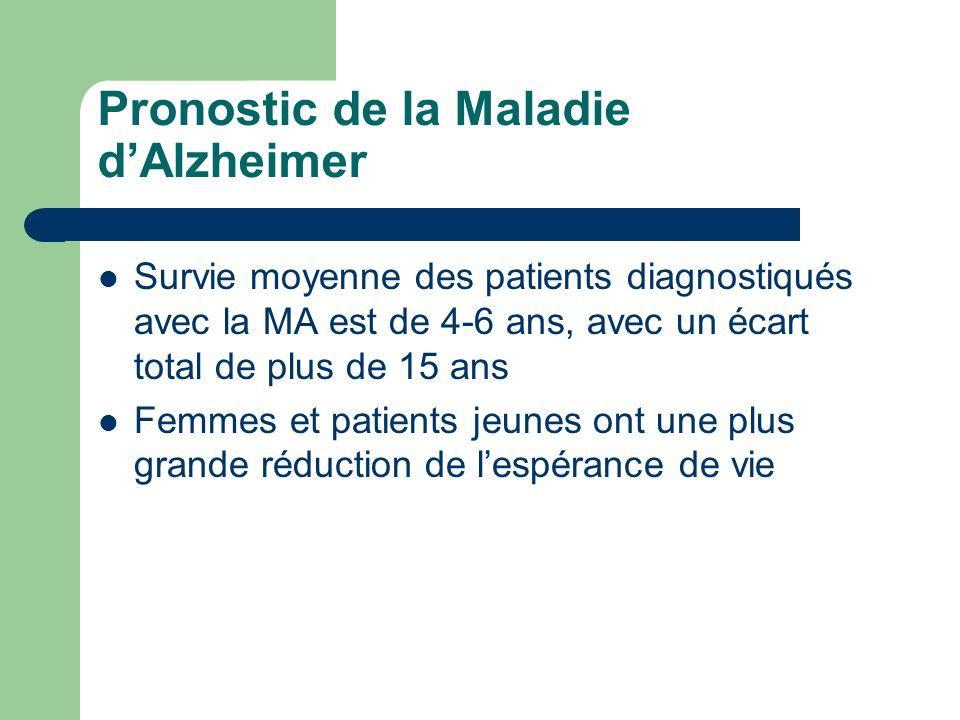 Pronostic de la Maladie d'Alzheimer